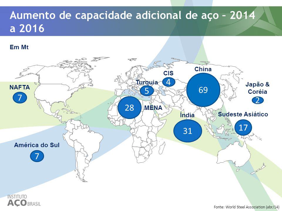 Aumento de capacidade adicional de aço – 2014 a 2016 Fonte: World Steel Association (abr/14) América do Sul NAFTA CIS China Japão & Coréia Turquia MEN
