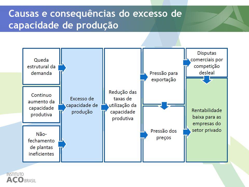 Causas e consequências do excesso de capacidade de produção