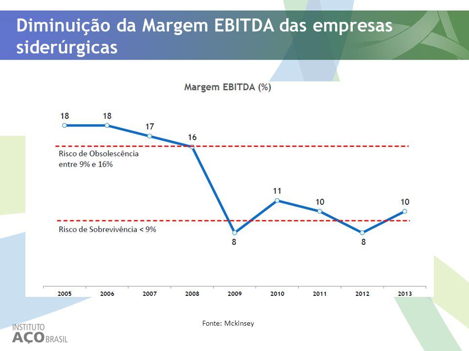 Diminuição da Margem EBITDA das empresas siderúrgicas Fonte: Mckinsey
