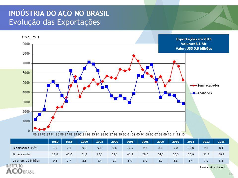 44 Evolução das Exportações INDÚSTRIA DO AÇO NO BRASIL Exportações em 2013 Volume: 8,1 Mt Valor: US$ 5,6 bilhões Fonte: Aço Brasil 44 Unid.: mil t 198