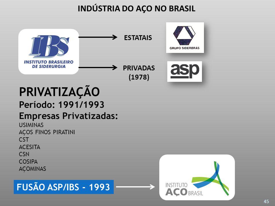 45 PRIVATIZAÇÃO Período: 1991/1993 Empresas Privatizadas: USIMINAS AÇOS FINOS PIRATINI CST ACESITA CSN COSIPA AÇOMINAS ESTATAIS PRIVADAS (1978) FUSÃO