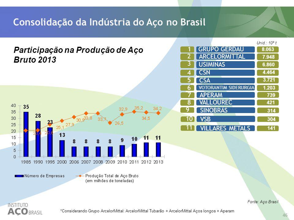 CSA 3.721 46 Consolidação da Indústria do Aço no Brasil Fonte: Aço Brasil *Considerando Grupo ArcelorMittal: ArcelorMittal Tubarão + ArcelorMittal Aço