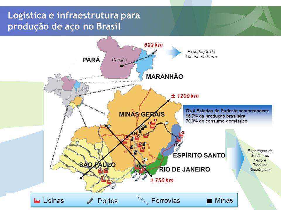 49 Usinas Portos Ferrovias Minas Logística e infraestrutura para produção de aço no Brasil ± 1200 km ± 750 km 892 km Carajás Os 4 Estados do Sudeste c