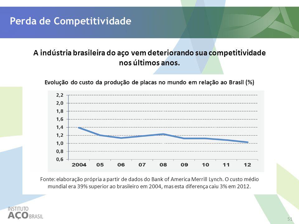 51 Perda de Competitividade A indústria brasileira do aço vem deteriorando sua competitividade nos últimos anos. Fonte: elaboração própria a partir de