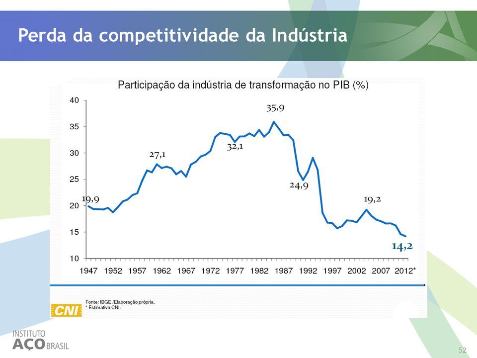 52 Perda da competitividade da Indústria