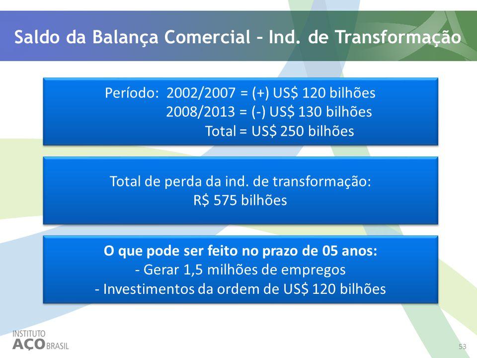Saldo da Balança Comercial – Ind. de Transformação Período: 2002/2007 = (+) US$ 120 bilhões 2008/2013 = (-) US$ 130 bilhões Total = US$ 250 bilhões Pe