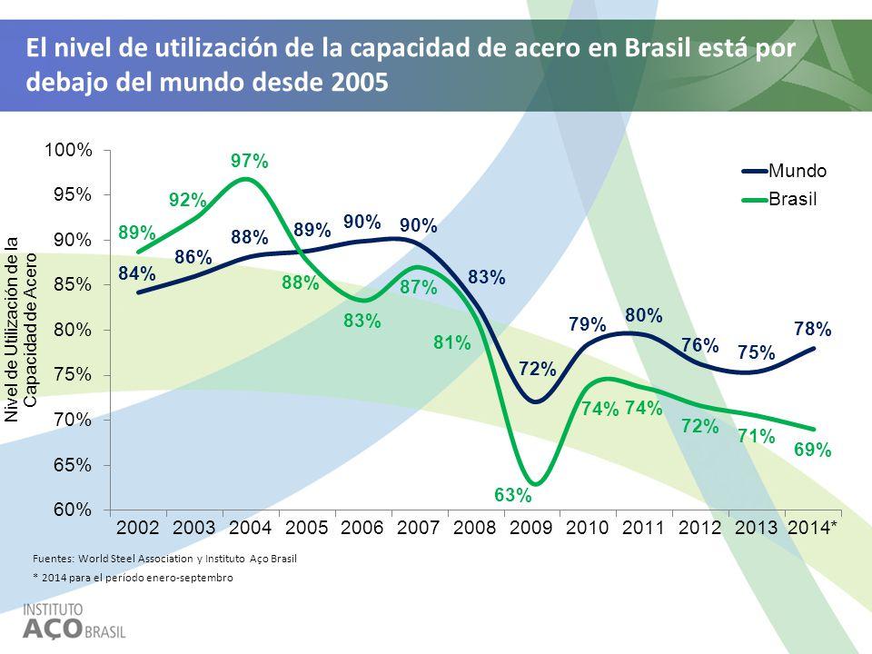 Fuentes: World Steel Association y Instituto Aço Brasil El nivel de utilización de la capacidad de acero en Brasil está por debajo del mundo desde 200