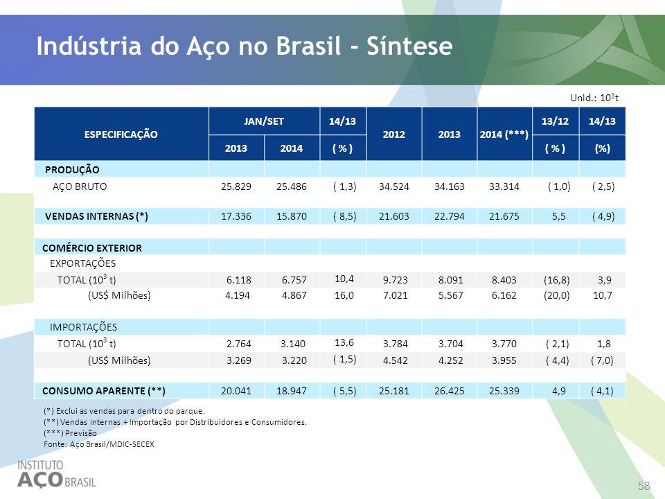 Indústria do Aço no Brasil - Síntese Unid.: 10 3 t ESPECIFICAÇÃO JAN/SET14/13 201220132014 (***) 13/1214/13 20132014( % ) PRODUÇÃO AÇO BRUTO25.82925.4