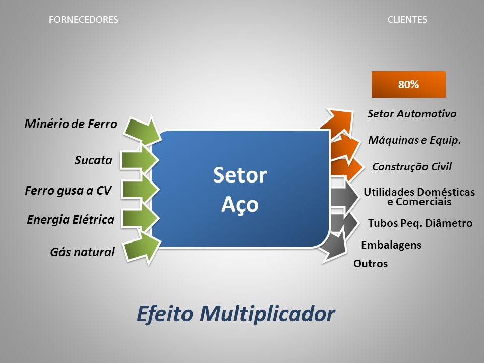 80% Setor Automotivo Máquinas e Equip. Construção Civil Utilidades Domésticas e Comerciais Tubos Peq. Diâmetro Embalagens Outros CLIENTES Efeito Multi