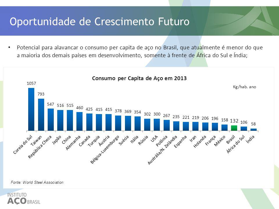 Oportunidade de Crescimento Futuro Kg/hab. ano Fonte: World Steel Association Consumo per Capita de Aço em 2013 Potencial para alavancar o consumo per