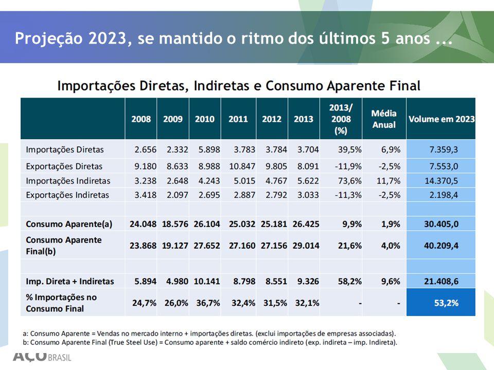 Projeção 2023, se mantido o ritmo dos últimos 5 anos...