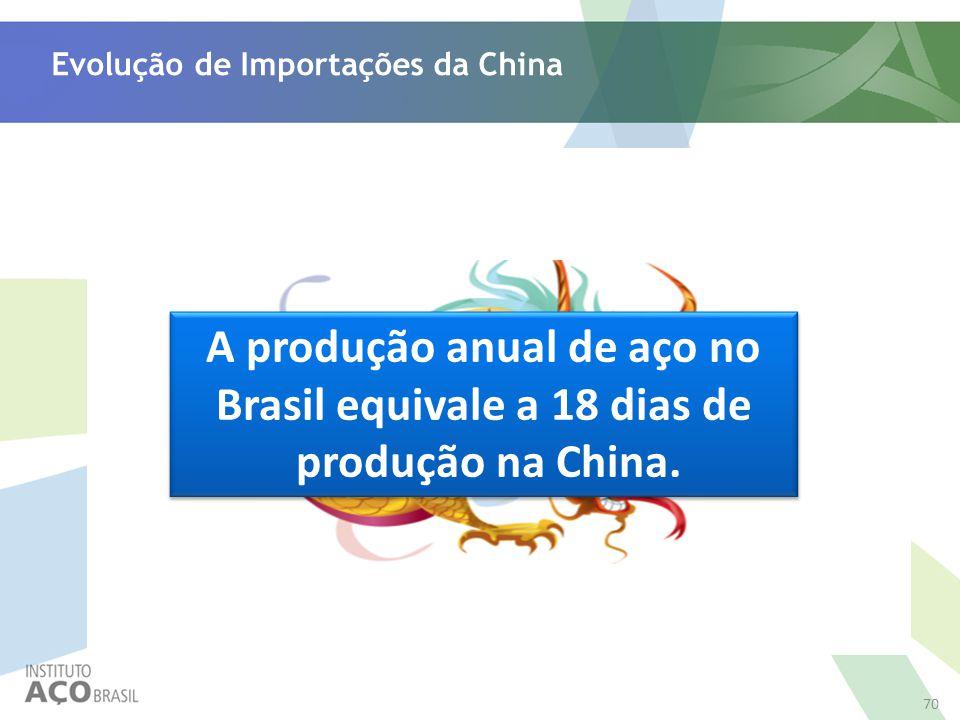 70 Evolução de Importações da China Em 13 anos a participação das importações da China aumentou em 36,4 pontos percentuais Além disso, o Brasil perdeu