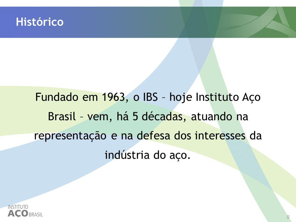 9 Histórico Fundado em 1963, o IBS – hoje Instituto Aço Brasil – vem, há 5 décadas, atuando na representação e na defesa dos interesses da indústria d
