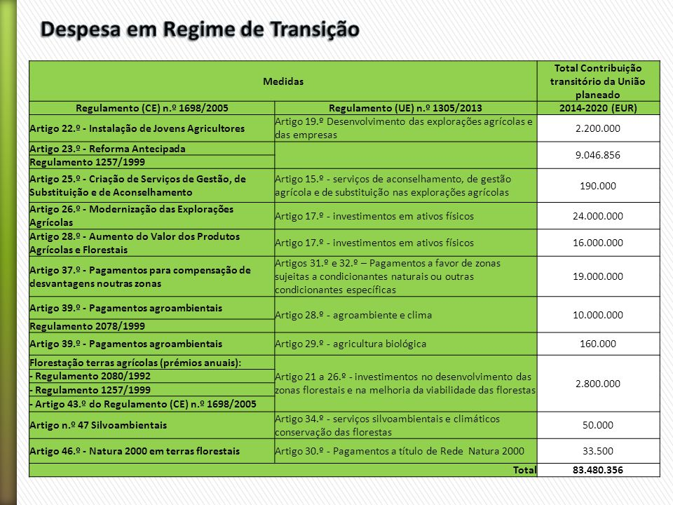 Medidas Total Contribuição transitório da União planeado Regulamento (CE) n.º 1698/2005Regulamento (UE) n.º 1305/20132014-2020 (EUR) Artigo 22.º - Instalação de Jovens Agricultores Artigo 19.º Desenvolvimento das explorações agrícolas e das empresas 2.200.000 Artigo 23.º - Reforma Antecipada 9.046.856 Regulamento 1257/1999 Artigo 25.º - Criação de Serviços de Gestão, de Substituição e de Aconselhamento Artigo 15.º - serviços de aconselhamento, de gestão agrícola e de substituição nas explorações agrícolas 190.000 Artigo 26.º - Modernização das Explorações Agrícolas Artigo 17.º - investimentos em ativos físicos24.000.000 Artigo 28.º - Aumento do Valor dos Produtos Agrícolas e Florestais Artigo 17.º - investimentos em ativos físicos16.000.000 Artigo 37.º - Pagamentos para compensação de desvantagens noutras zonas Artigos 31.º e 32.º – Pagamentos a favor de zonas sujeitas a condicionantes naturais ou outras condicionantes específicas 19.000.000 Artigo 39.º - Pagamentos agroambientais Artigo 28.º - agroambiente e clima10.000.000 Regulamento 2078/1999 Artigo 39.º - Pagamentos agroambientaisArtigo 29.º - agricultura biológica160.000 Florestação terras agrícolas (prémios anuais): Artigo 21 a 26.º - investimentos no desenvolvimento das zonas florestais e na melhoria da viabilidade das florestas 2.800.000 - Regulamento 2080/1992 - Regulamento 1257/1999 - Artigo 43.º do Regulamento (CE) n.º 1698/2005 Artigo n.º 47 Silvoambientais Artigo 34.º - serviços silvoambientais e climáticos conservação das florestas 50.000 Artigo 46.º - Natura 2000 em terras florestaisArtigo 30.º - Pagamentos a título de Rede Natura 200033.500 Total83.480.356