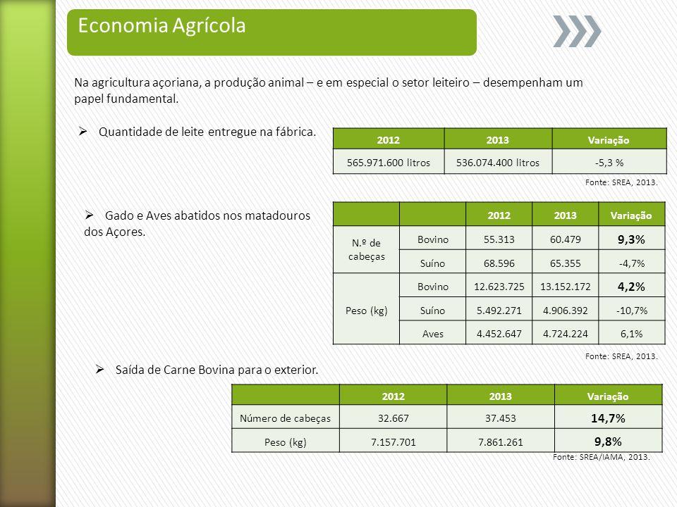 Economia Agrícola Na agricultura açoriana, a produção animal – e em especial o setor leiteiro – desempenham um papel fundamental.