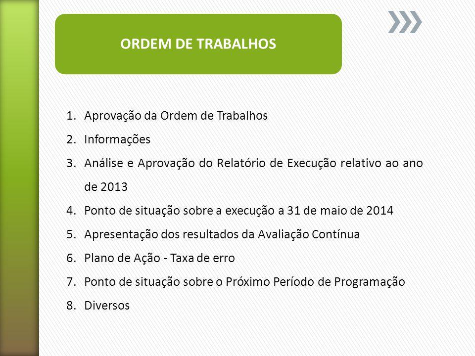 Descrição20132007-2013MetaTaxa de Execução Despesa pública (€) Ação 2.2.1.