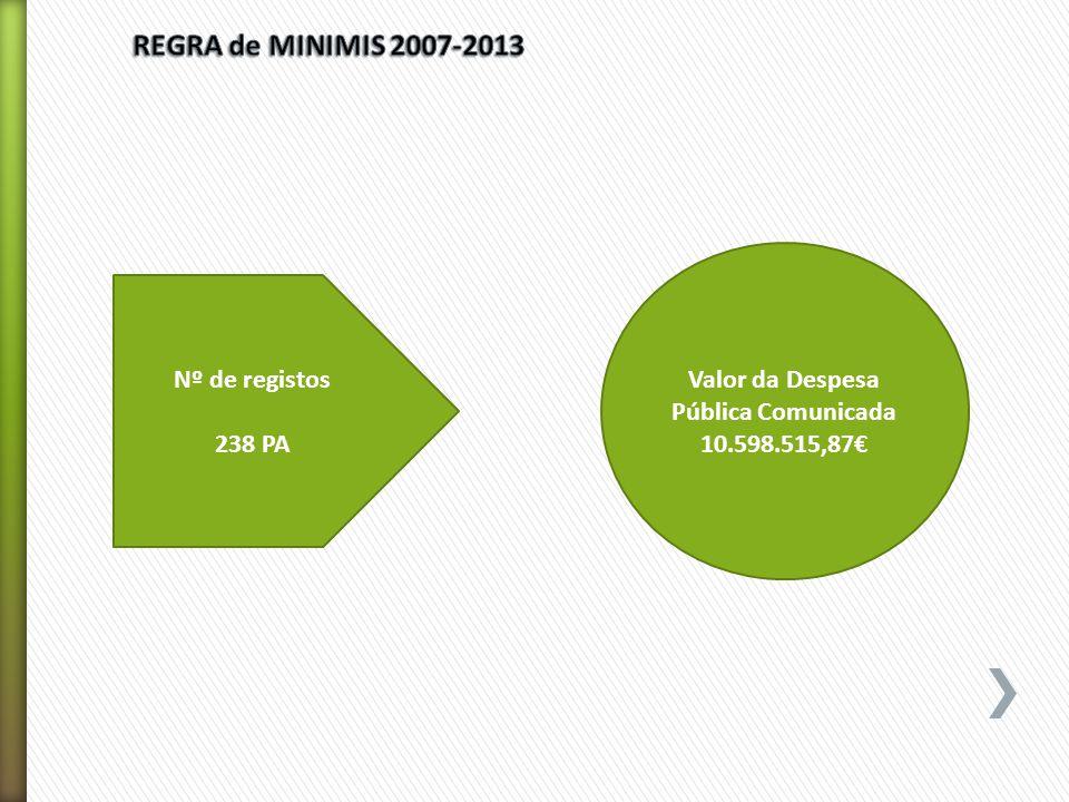 Nº de registos 238 PA Valor da Despesa Pública Comunicada 10.598.515,87€