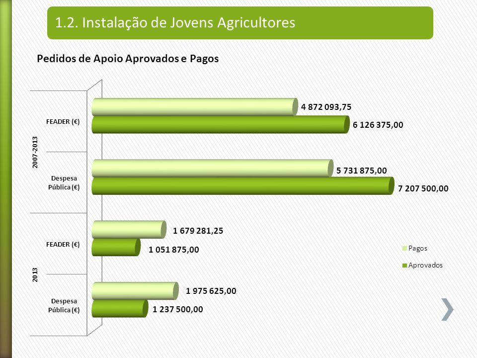 1.2. Instalação de Jovens Agricultores Pedidos de Apoio Aprovados e Pagos