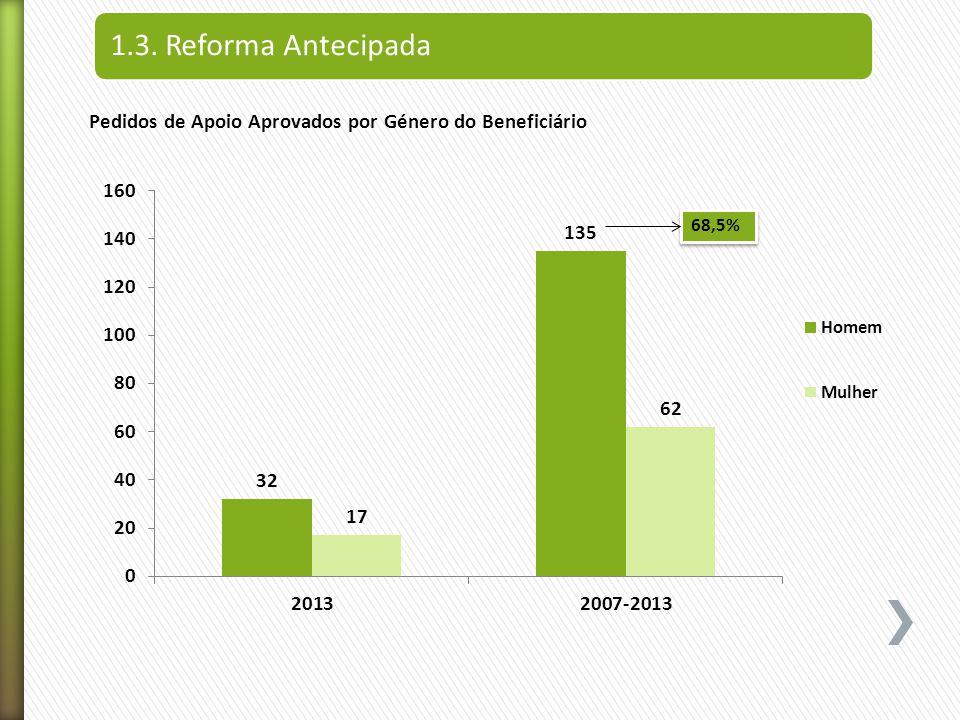 1.3. Reforma Antecipada Pedidos de Apoio Aprovados por Género do Beneficiário 68,5%