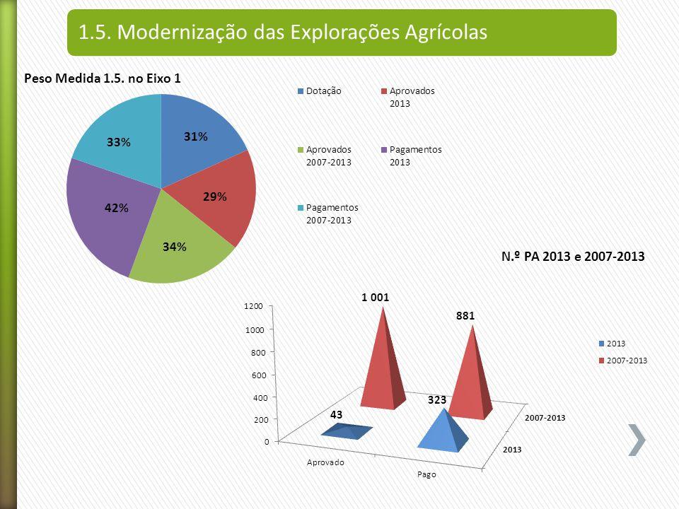 1.5. Modernização das Explorações Agrícolas N.º PA 2013 e 2007-2013