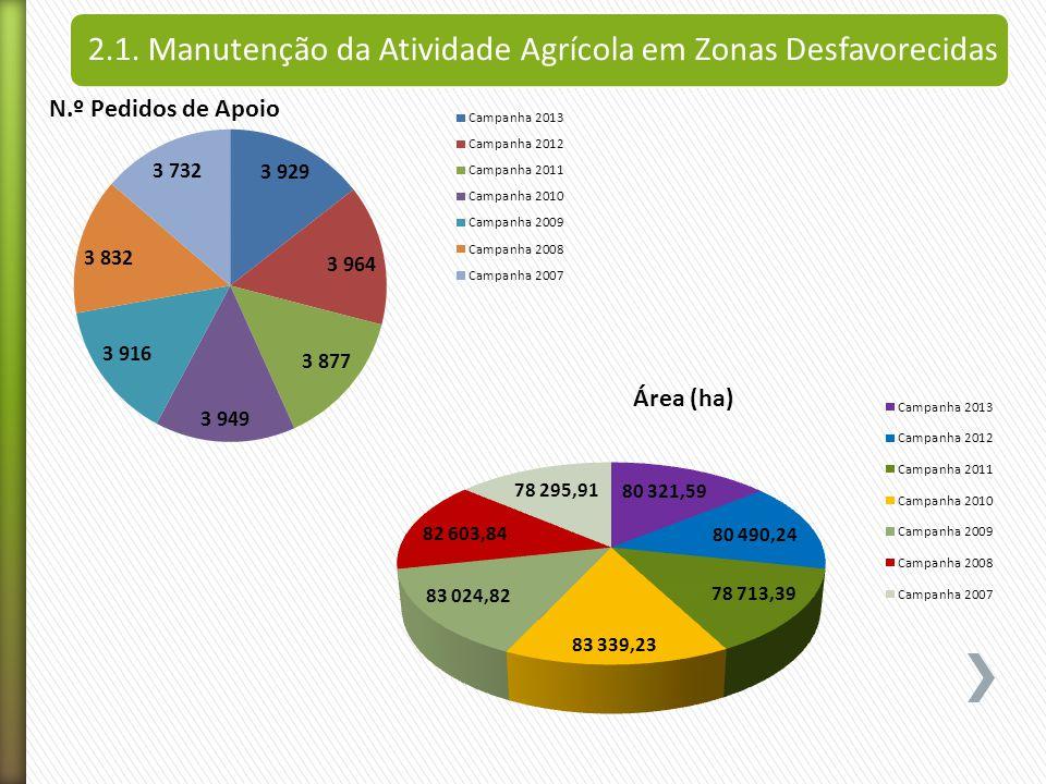 2.1. Manutenção da Atividade Agrícola em Zonas Desfavorecidas