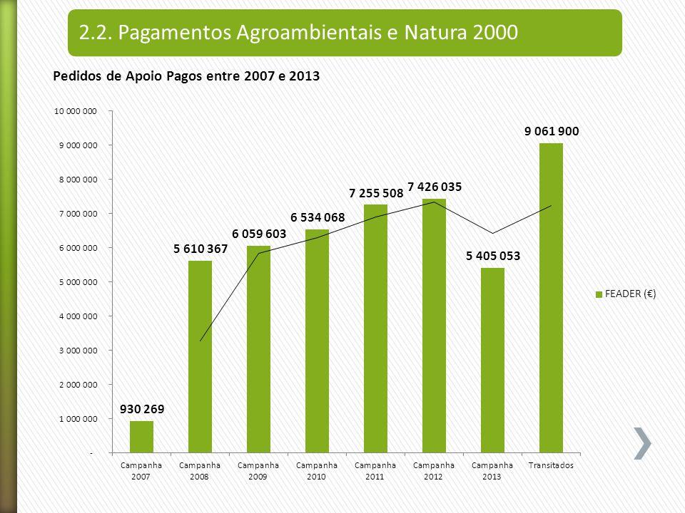 2.2. Pagamentos Agroambientais e Natura 2000 Pedidos de Apoio Pagos entre 2007 e 2013