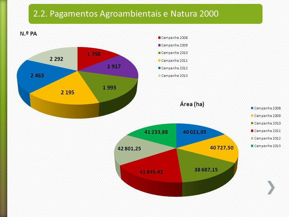 2.2. Pagamentos Agroambientais e Natura 2000