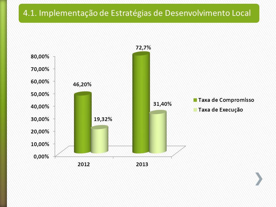 4.1. Implementação de Estratégias de Desenvolvimento Local