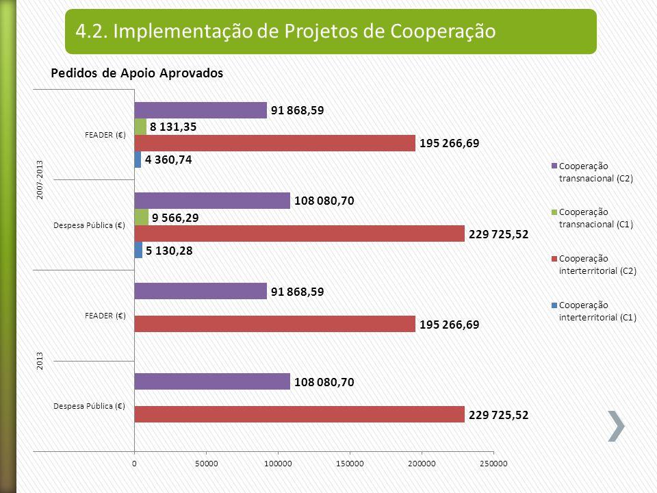 4.2. Implementação de Projetos de Cooperação Pedidos de Apoio Aprovados