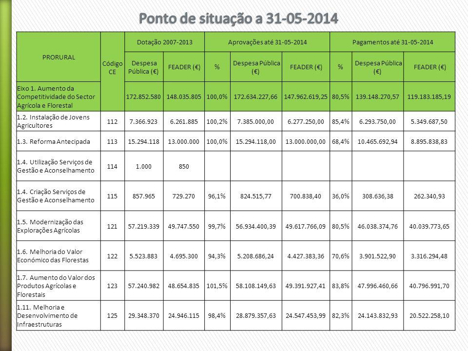 PRORURAL Código CE Dotação 2007-2013 Aprovações até 31-05-2014 Pagamentos até 31-05-2014 Despesa Pública (€) FEADER (€)% Despesa Pública (€) FEADER (€)% Despesa Pública (€) FEADER (€) Eixo 1.