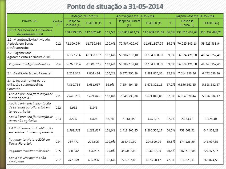 -- PRORURAL Código CE Dotação 2007-2013 Aprovações até 31-05-2014 Pagamentos até 31-05-2014 Despesa Pública (€) FEADER (€)% Despesa Pública (€) FEADER (€)% Despesa Pública (€) FEADER (€) Eixo 2.