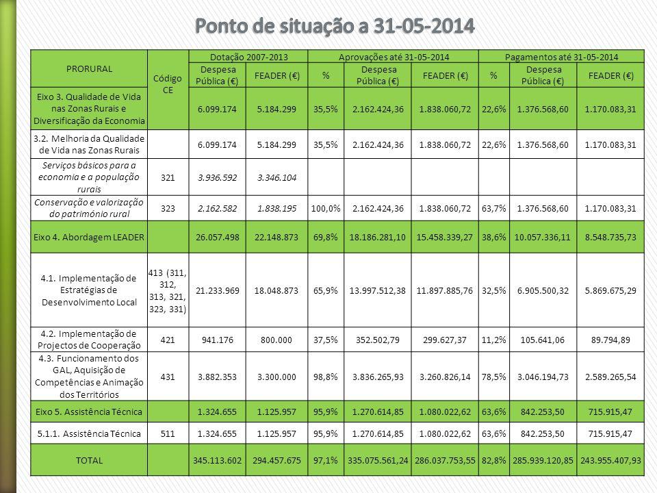 -- PRORURAL Código CE Dotação 2007-2013 Aprovações até 31-05-2014 Pagamentos até 31-05-2014 Despesa Pública (€) FEADER (€)% Despesa Pública (€) FEADER (€)% Despesa Pública (€) FEADER (€) Eixo 3.
