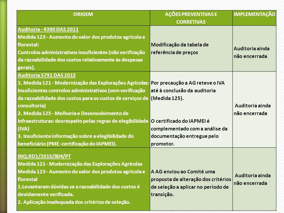ORIGEM AÇÕES PREVENTIVAS E CORRETIVAS IMPLEMENTAÇÃO Auditoria - 4390 DAS 2011 Medida 123 - Aumento do valor dos produtos agrícola e florestal: Controlos administrativos insuficientes (não verificação da razoabilidade dos custos relativamente às despesas gerais).