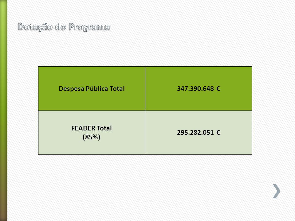 Despesa Pública Total347.390.648 € FEADER Total (85%) 295.282.051 €