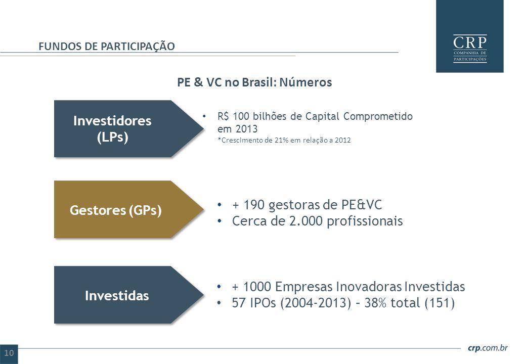 PE & VC no Brasil: Números FUNDOS DE PARTICIPAÇÃO Investidores (LPs) Gestores (GPs) Investidas R$ 100 bilhões de Capital Comprometido em 2013 *Crescim