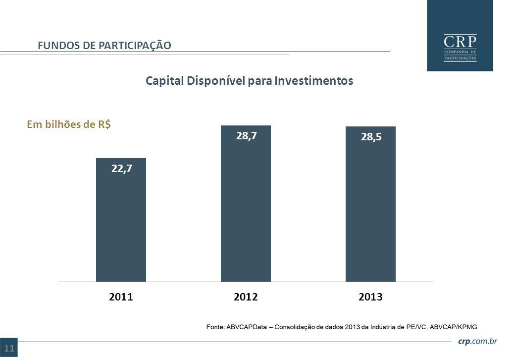 Capital Disponível para Investimentos FUNDOS DE PARTICIPAÇÃO Em bilhões de R$ 11
