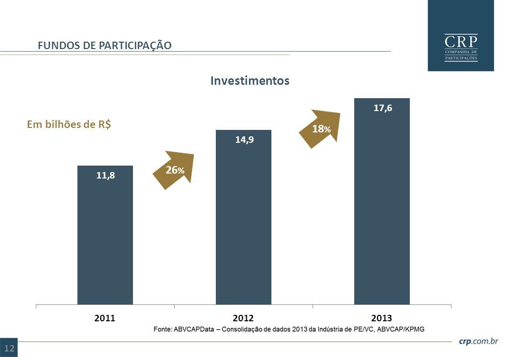 Investimentos FUNDOS DE PARTICIPAÇÃO Em bilhões de R$ 12
