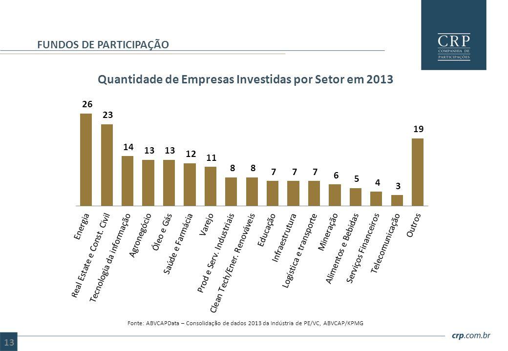 Quantidade de Empresas Investidas por Setor em 2013 FUNDOS DE PARTICIPAÇÃO Fonte: ABVCAPData – Consolidação de dados 2013 da Indústria de PE/VC, ABVCA
