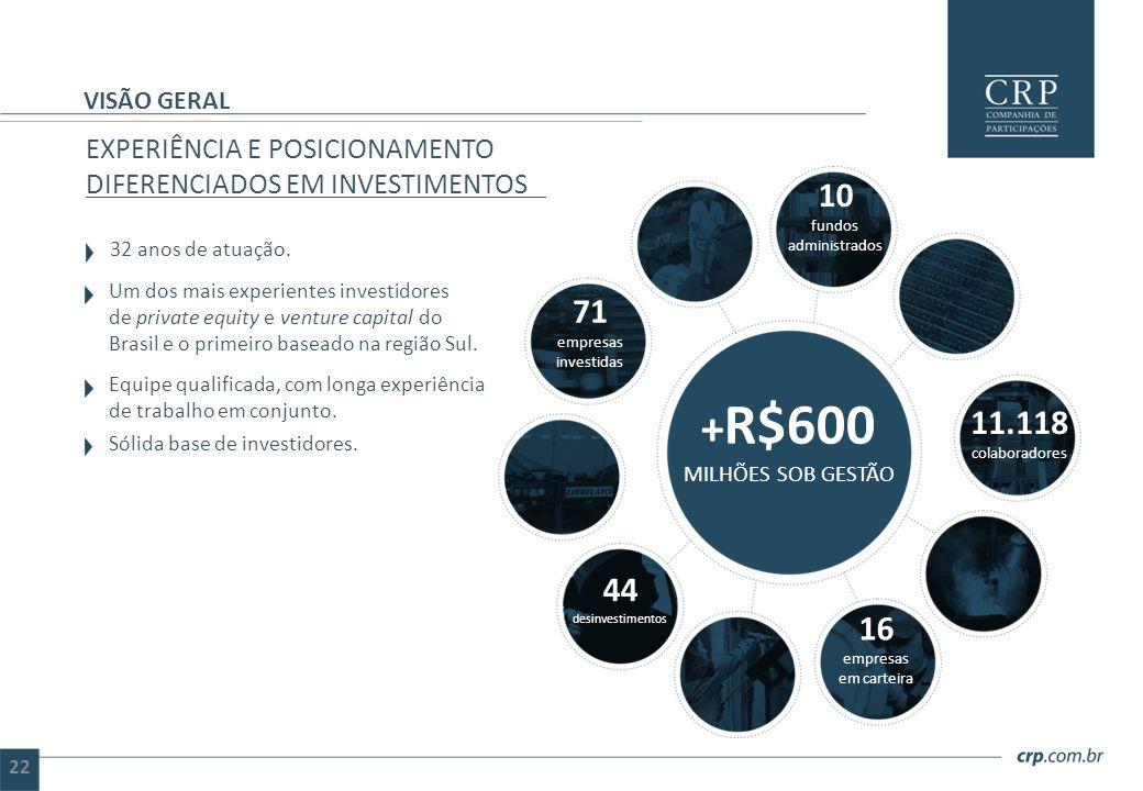 EXPERIÊNCIA E POSICIONAMENTO DIFERENCIADOS EM INVESTIMENTOS 32 anos de atuação. Um dos mais experientes investidores de private equity e venture capit