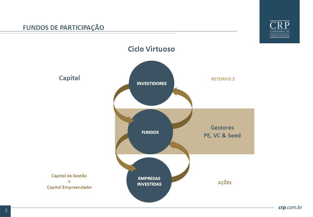 Ciclo Virtuoso FUNDOS DE PARTICIPAÇÃO 5 FUNDOS EMPRESAS INVESTIDAS INVESTIDORES Gestores PE, VC & Seed RETORNO $ AÇÕES Capital Capital de Gestão = Cap