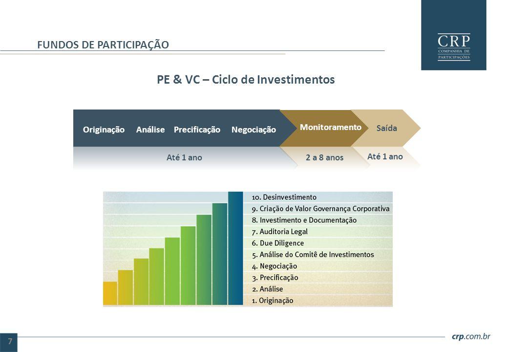 PE & VC – Ciclo de Investimentos FUNDOS DE PARTICIPAÇÃO 7 Originação Análise Precificação Negociação Monitoramento Saída Até 1 ano 2 a 8 anos Até 1 an