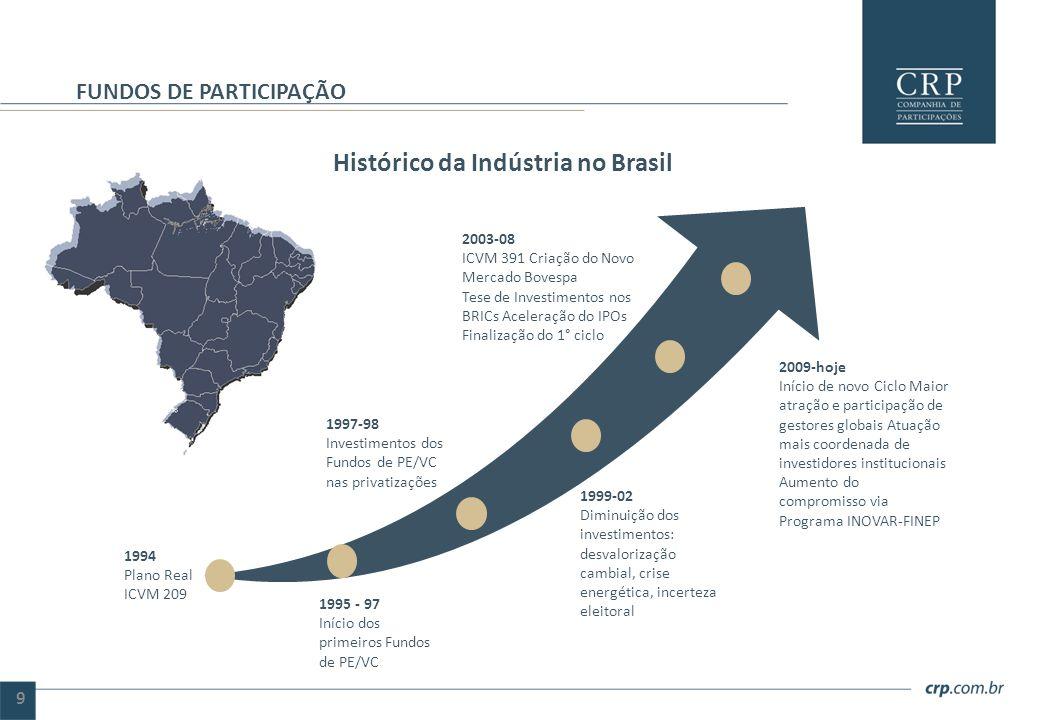 Histórico da Indústria no Brasil FUNDOS DE PARTICIPAÇÃO 1994 Plano Real ICVM 209 1995 - 97 Início dos primeiros Fundos de PE/VC 1997-98 Investimentos