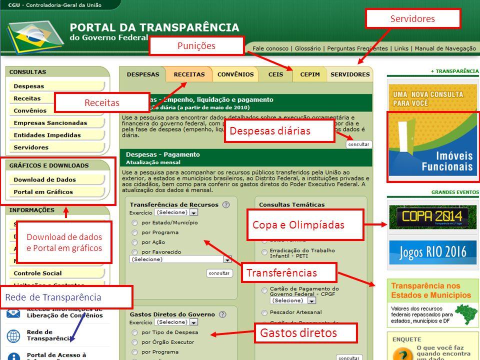 Punições Despesas diárias Transferências Gastos diretos Copa e Olimpíadas Download de dados e Portal em gráficos Rede de Transparência Receitas Servid