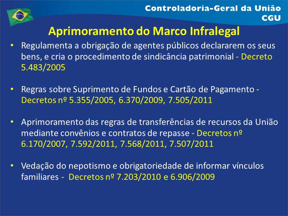 Aprimoramento do Marco Infralegal Regulamenta a obrigação de agentes públicos declararem os seus bens, e cria o procedimento de sindicância patrimonia