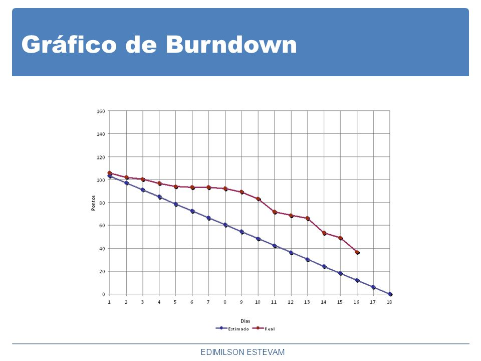 Gráfico de Burndown EDIMILSON ESTEVAM