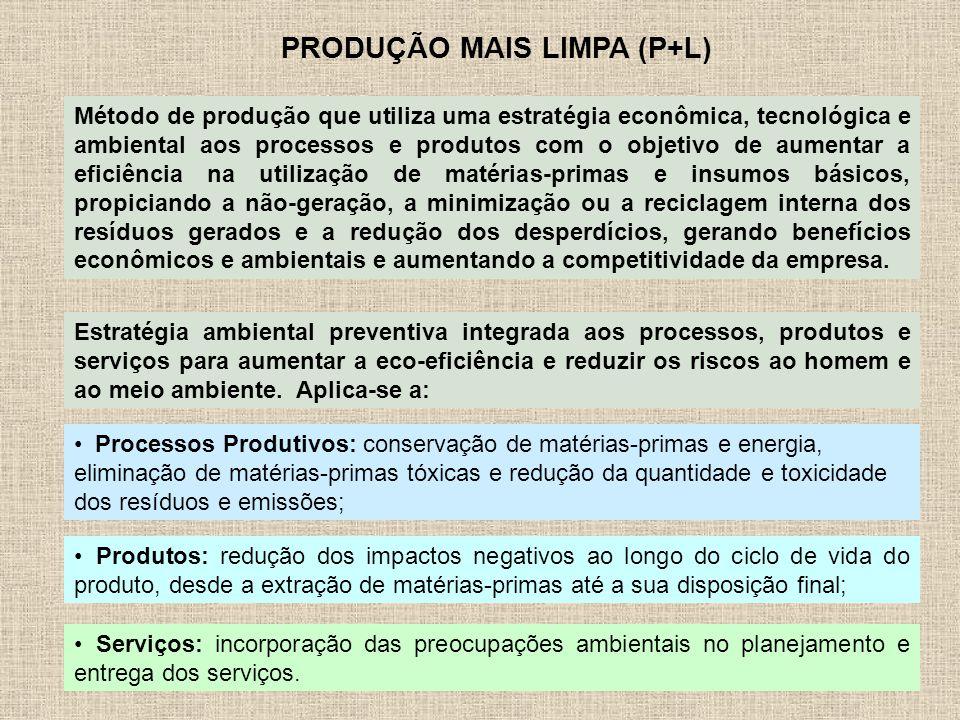 PRODUÇÃO MAIS LIMPA (P+L) Método de produção que utiliza uma estratégia econômica, tecnológica e ambiental aos processos e produtos com o objetivo de