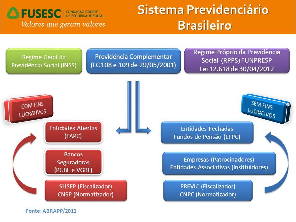 Regime Próprio da Previdência Social (RPPS) FUNPRESP Lei 12.618 de 30/04/2012 Regime Próprio da Previdência Social (RPPS) FUNPRESP Lei 12.618 de 30/04