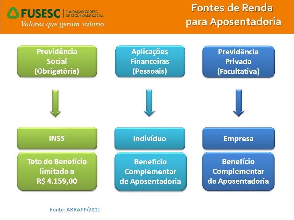 Previdência Social (Obrigatória) Previdência Social (Obrigatória) Previdência Privada (Facultativa) Previdência Privada (Facultativa) INSS Empresa Tet
