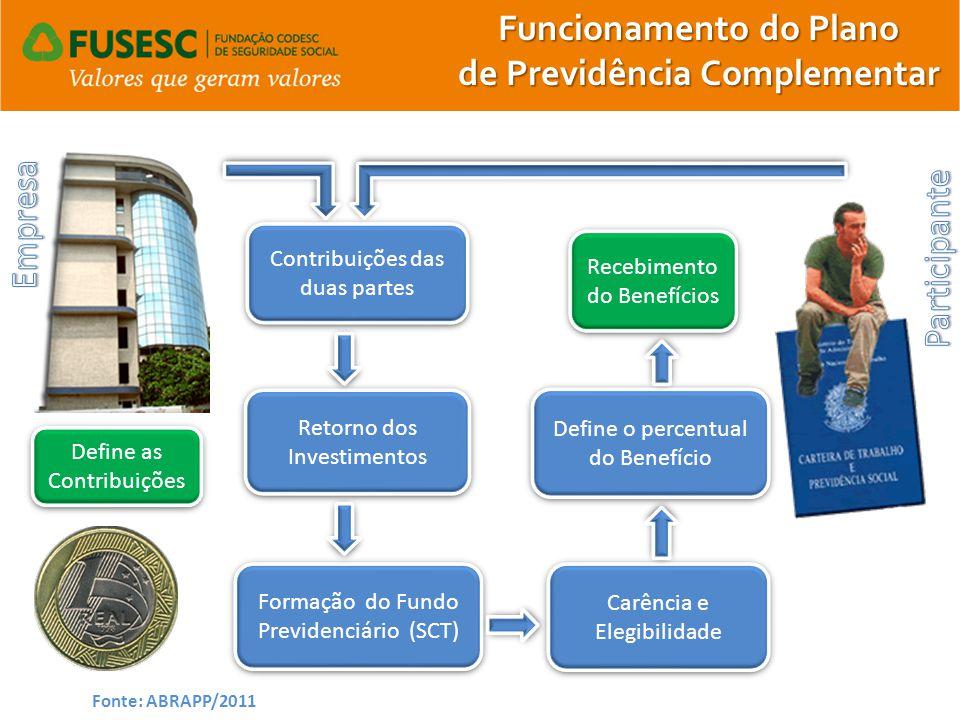 Define as Contribuições Define as Contribuições Contribuições das duas partes Retorno dos Investimentos Formação do Fundo Previdenciário (SCT) Formaçã
