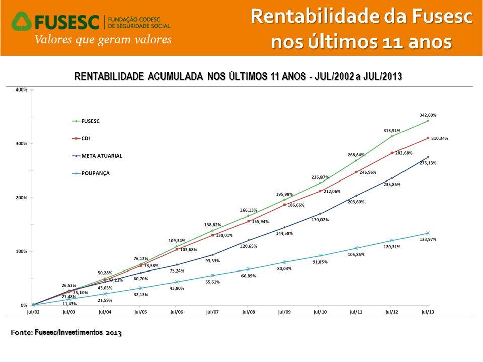 Rentabilidade da Fusesc nos últimos 11 anos RENTABILIDADE ACUMULADA NOS ÚLTIMOS 11 ANOS - JUL/2002 a JUL/2013 Fonte: Fusesc/Investimentos 2013